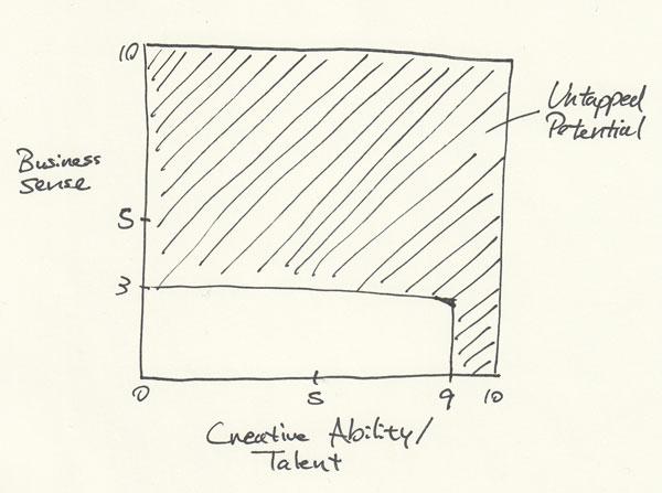 Business & Talent Graph